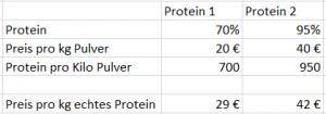 Whey Protein Kostenberechnung